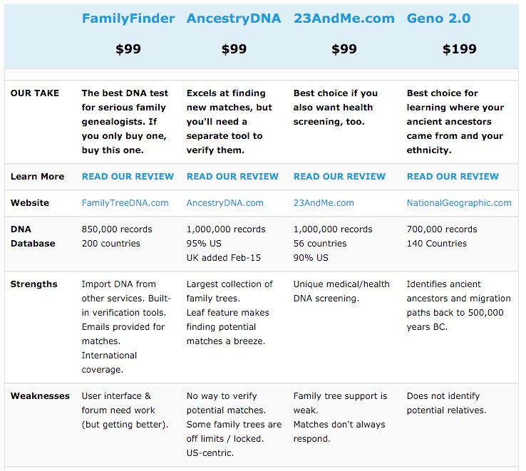 family tests compared